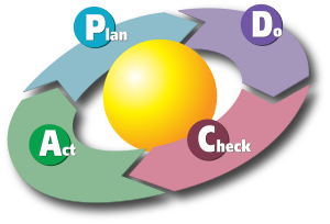 300px-PDCA_Cycle.svg