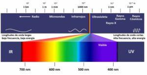 ESPECTRO-ELECTROMAGNETICO-LUZ-VISIBLE-1024x526