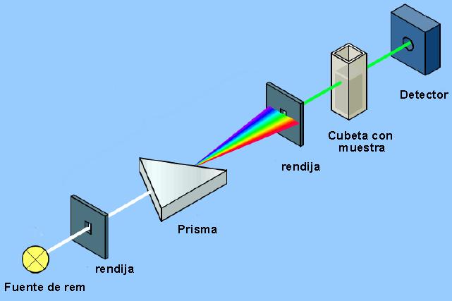 esquema-espectrofotometro